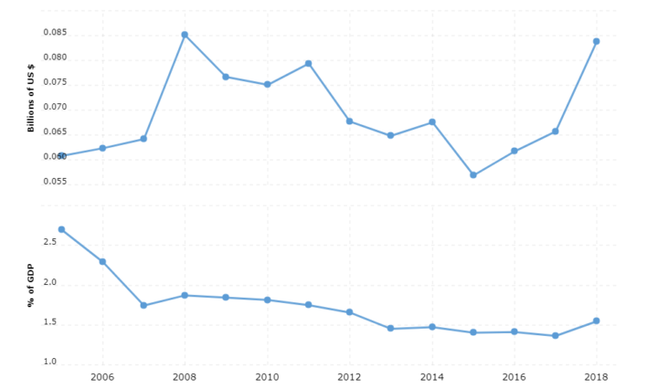 montenegro military spending and defense budget